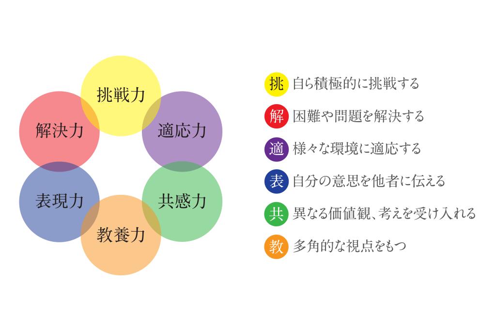 6つの旅力_図のみ-01